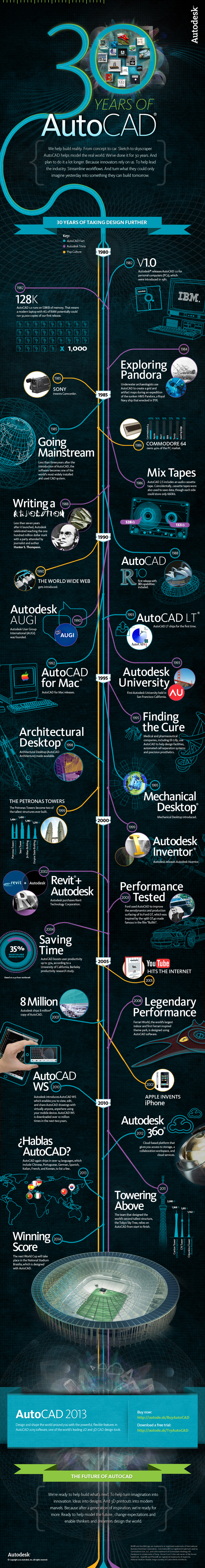30 Years of AutoCAD