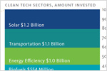 Top venture capital clean tech segments in 2009