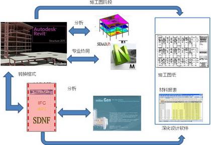 建筑物结构设计中,设计师通过autodesk