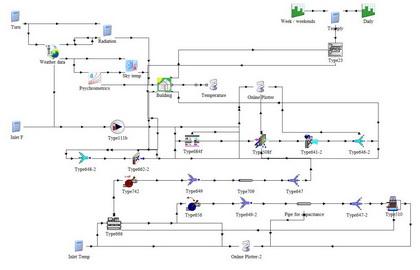 trnsys对恒温车间空调系统进行控制模拟