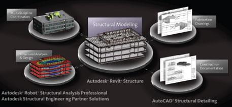 面向结构工程设计的建筑信息模型