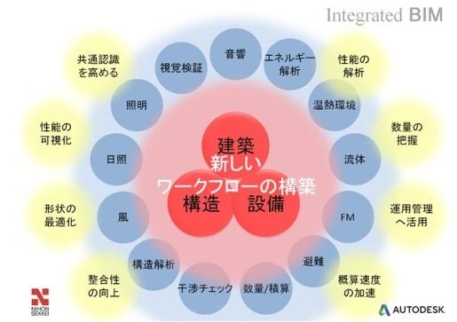 新しいワークフローの概念図
