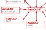 Совместимость с AutoCAD