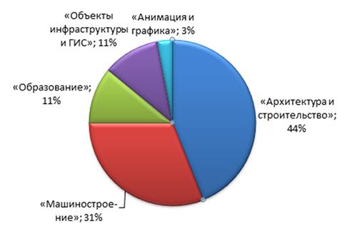 Распределение количества докладов по секциям AU Russia
