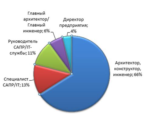 Должности посетителей AU Russia