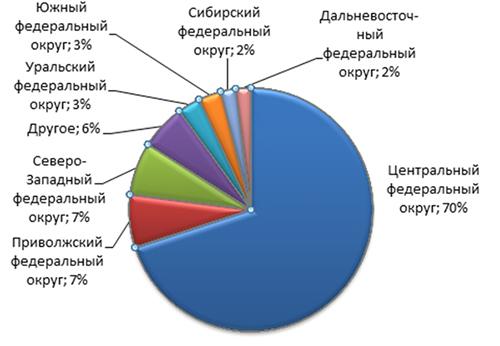Посетители AU Russia (по Федеральным округам России)