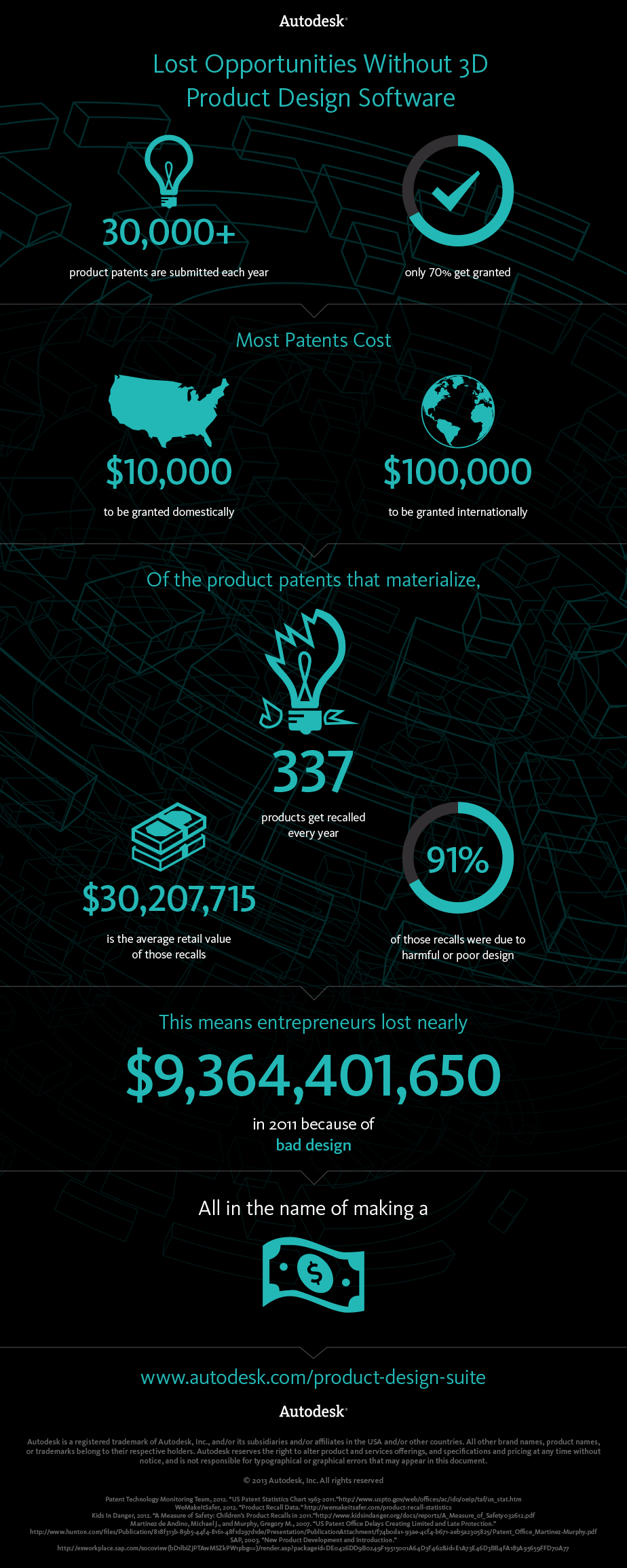 JTB World Blog: Autodesk Infographics